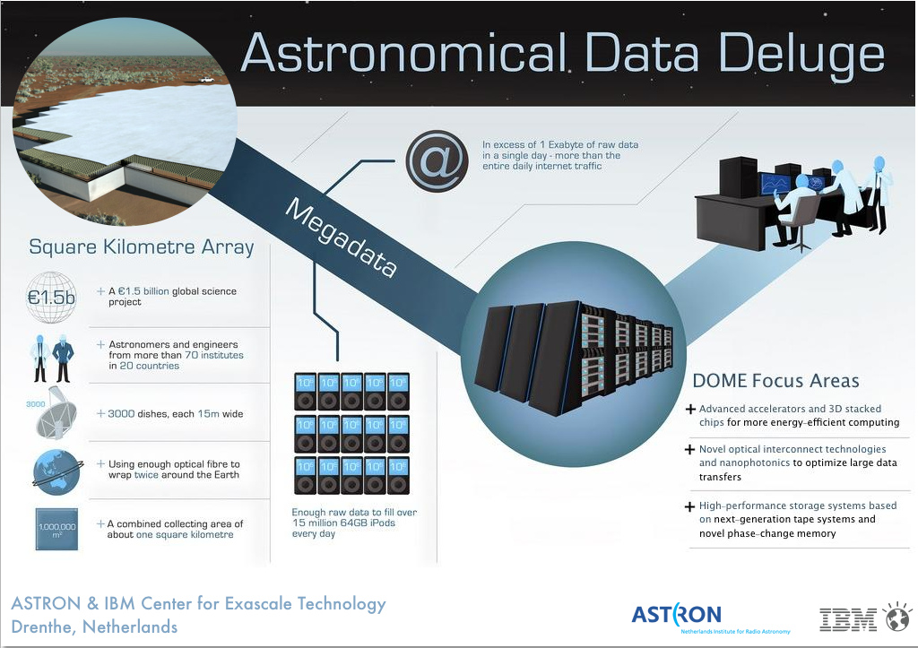 astron-ibm-dome