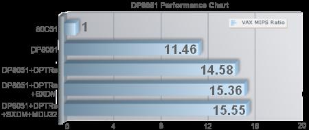 dp8051-pb
