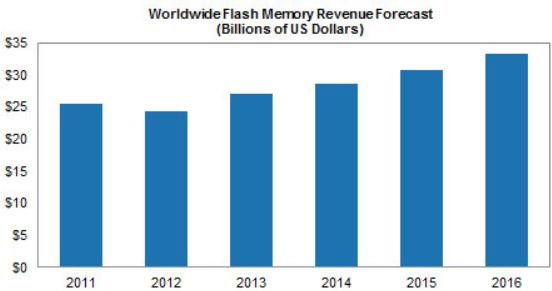 isupply-flash-memory-forecast-2012