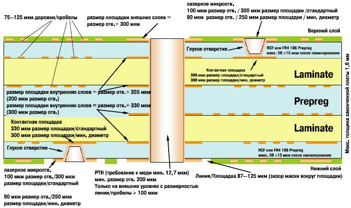 Дизайн HDI (многослойка с 2мя слоями микроотверстий) Материал: RCF или 106 Prepreg FR4