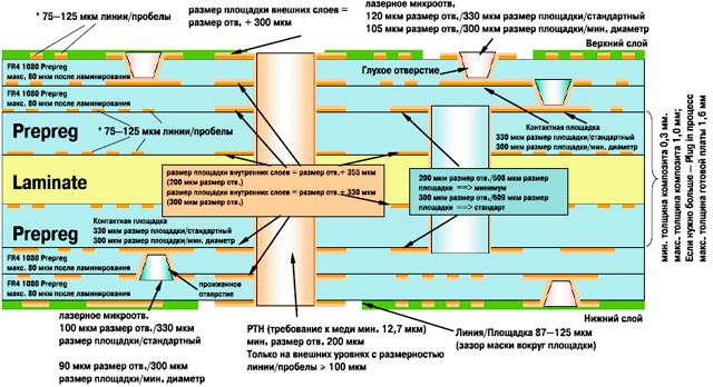 Дизайн HDI (многослойка с 4мя слоями микроотверстий) Конструкция 2-N-2. Материал: RCF или 106 Prepreg FR4