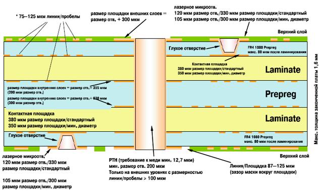 Дизайн HDI (многослойка с 2мя слоями микроотверстий) Материал: 1080 Prepreg FR4