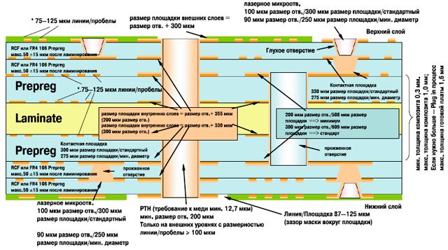 Дизайн HDI (многослойка с 2-N-2) Конструкция с заполненными медью микроотверстиями. Материал: RCС или 106 Prepreg FR4